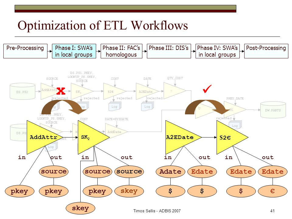 Timos Sellis - ADBIS 200741 Optimization of ETL Workflows Pre-ProcessingPhase I: SWA's in local groups Phase II: FAC's homologous Phase III: DIS'sPhase IV: SWA's in local groups Post-Processing DS.PS1 DS.PS2 AddAttr2 SOURCE SK 2 DS.PS1.PKEY, LOOKUP_PS.SKEY, SOURCE $ 2€ COSTDATE SK 1 DS.PS2.PKEY, LOOKUP_PS.SKEY, SOURCE COSTDATE=SYSDATE AddDate U Log rejected Log rejected A2EDate NotNULL Log rejected Log rejected Log rejected Log rejected γ QTY,COST PK PKEY,DATE Log rejected DW.PARTS AddAttr SK 2 pkey source skey source pkey source inoutinout skey x A2EDate $ 2€ $ Edate € Εdate $ Adate $ Εdate inoutinout