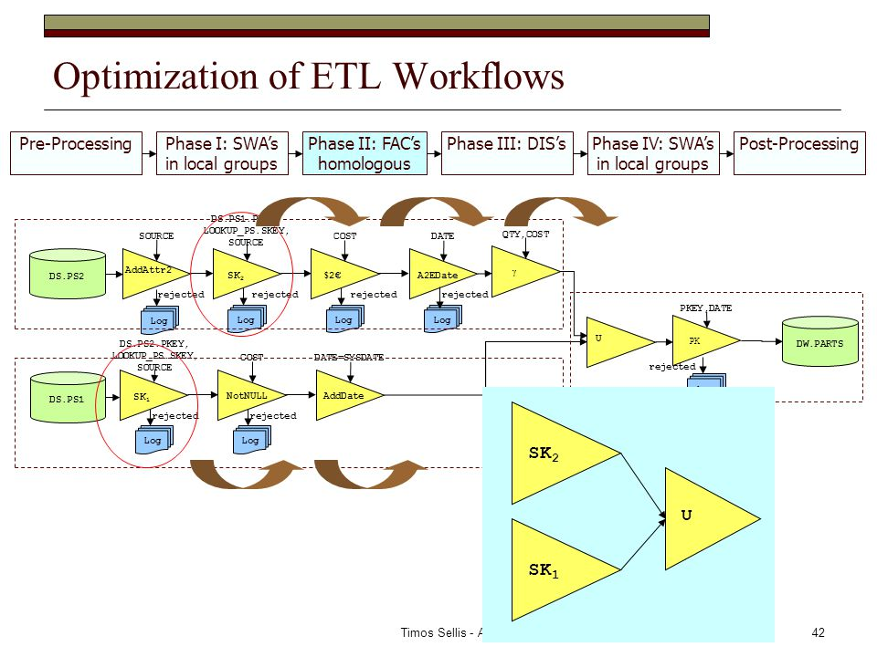 Timos Sellis - ADBIS 200742 Optimization of ETL Workflows AddAttr2 SOURCE SK 2 DS.PS1.PKEY, LOOKUP_PS.SKEY, SOURCE $ 2€ COSTDATE DS.PS1 SK 1 DS.PS2.PKEY, LOOKUP_PS.SKEY, SOURCE COSTDATE=SYSDATE AddDate U DS.PS2 Log rejected Log rejected A2EDate NotNULL Log rejected Log rejected Log rejected Log rejected γ QTY,COST PK PKEY,DATE Log rejected DW.PARTS Pre-ProcessingPhase I: SWA's in local groups Phase II: FAC's homologous Phase III: DIS'sPhase IV: SWA's in local groups Post-Processing SK 2 U SK 1