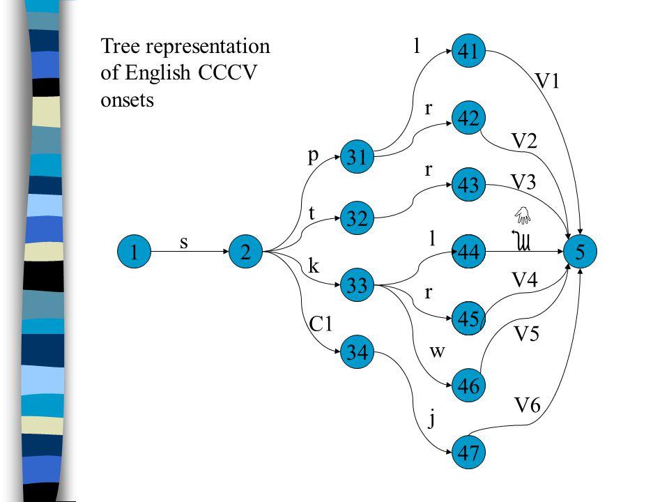 1 2 32 5 s 34 33 31 42 41 46 47 33 44 45 43 p t k C1 l r r l r w j V1 V3 eIeI V4 V5 V6 V2 Tree representation of English CCCV onsets