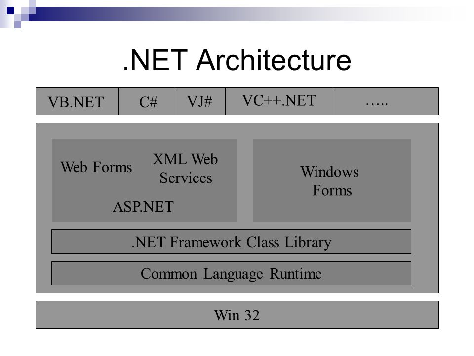 .NET Architecture Win 32 Windows Forms.NET Framework Class Library Common Language Runtime ASP.NET Web Forms XML Web Services VB.NETC# VJ# VC++.NET …..