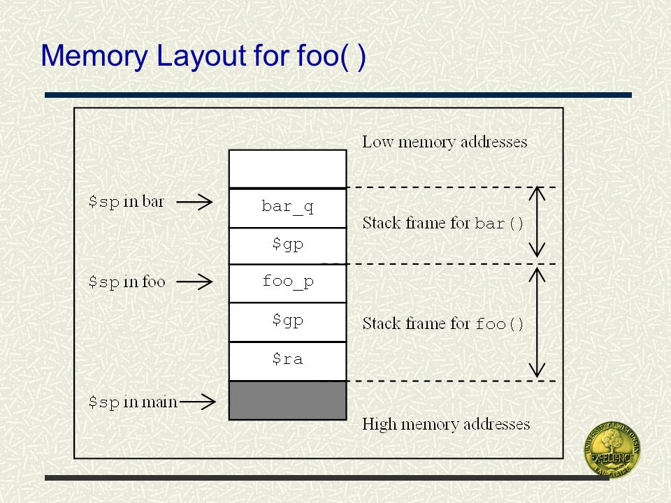 Memory Layout for foo( )