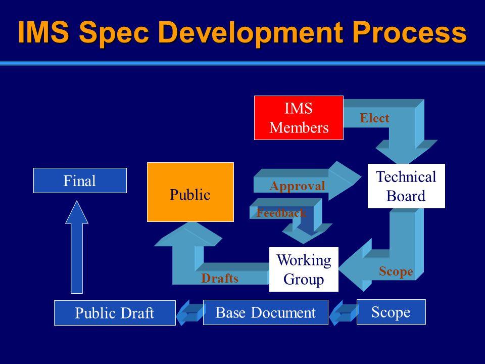 Elect Drafts Scope IMS Spec Development Process IMS Members Technical Board Public Working Group Final Scope Base Document Public Draft Feedback Approval