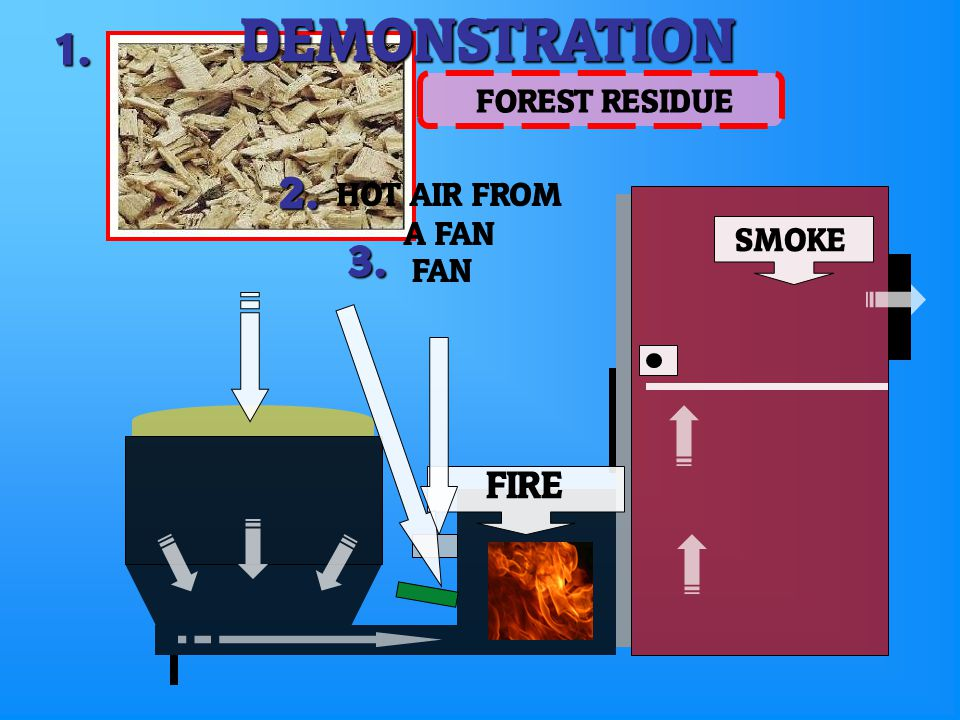 1. FIRE SMOKE 2. HOT AIR FROM A FAN 3. FAN FOREST RESIDUEDEMONSTRATION