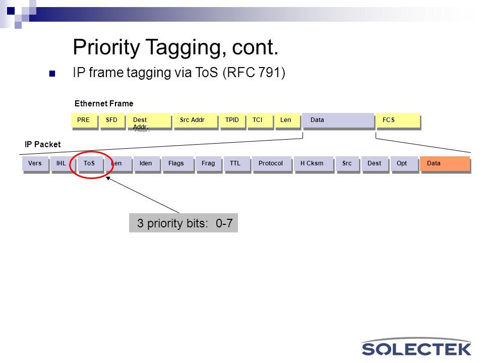 Dest Addr. Src Addr TPID TCI Len Data FCS SFD PRE ToS Len Iden Flags TTL Protocol IHL Vers H Cksm Src Dest Opt Data Frag Ethernet Frame IP Packet Prio