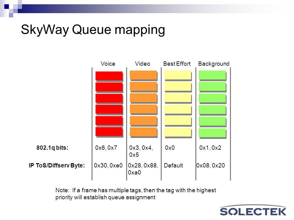 SkyWay Queue mapping VoiceVideoBest EffortBackground 802.1q bits:0x6, 0x7 0x3, 0x4, 0x0 0x1, 0x2 0x5 IP ToS/Diffserv Byte: 0x30, 0xe0 0x28, 0x88, Defa
