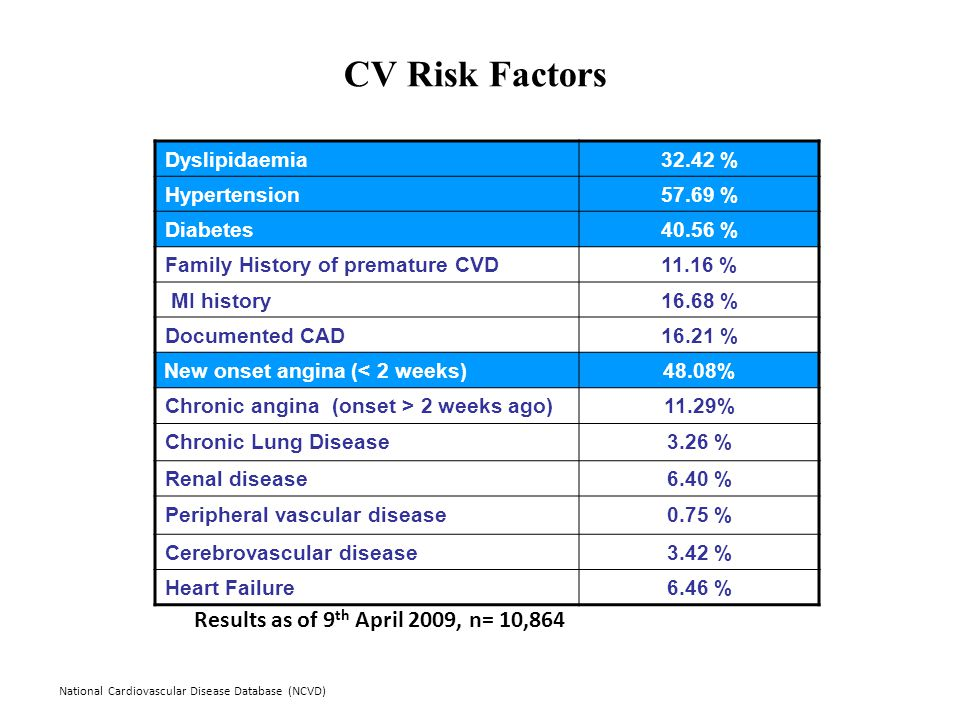 National Cardiovascular Disease Database (NCVD) CV Risk Factors Dyslipidaemia32.42 % Hypertension57.69 % Diabetes40.56 % Family History of premature CVD11.16 % MI history16.68 % Documented CAD16.21 % New onset angina (< 2 weeks)48.08% Chronic angina (onset > 2 weeks ago)11.29% Chronic Lung Disease3.26 % Renal disease6.40 % Peripheral vascular disease0.75 % Cerebrovascular disease3.42 % Heart Failure6.46 % Results as of 9 th April 2009, n= 10,864