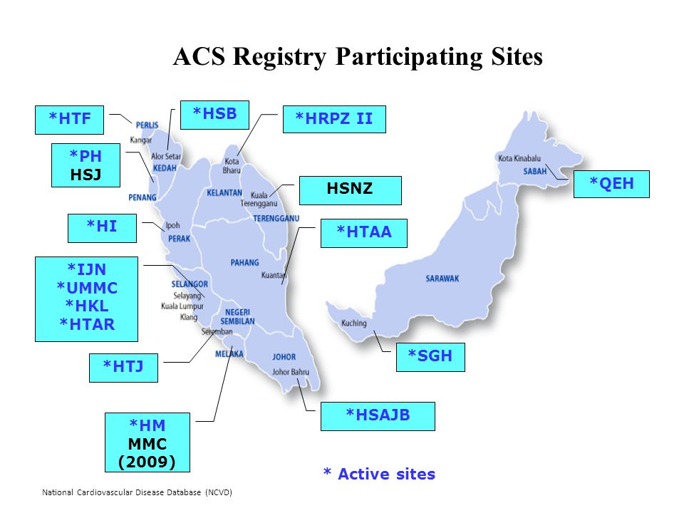 National Cardiovascular Disease Database (NCVD) *SGH *HSAJB *PH HSJ *IJN *UMMC *HKL *HTAR ACS Registry Participating Sites *QEH * Active sites *HI HSNZ *HRPZ II*HTF *HSB *HTJ *HTAA *HM MMC (2009)