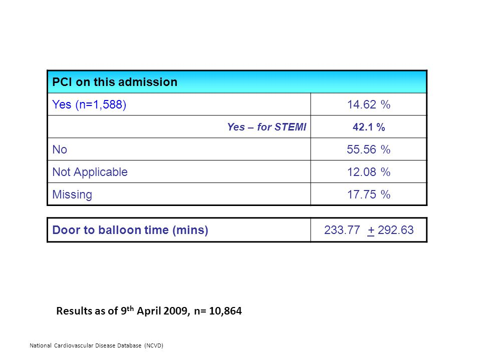 National Cardiovascular Disease Database (NCVD) PCI on this admission Yes (n=1,588)14.62 % Yes – for STEMI42.1 % No55.56 % Not Applicable12.08 % Missing17.75 % Door to balloon time (mins)233.77 + 292.63 Results as of 9 th April 2009, n= 10,864