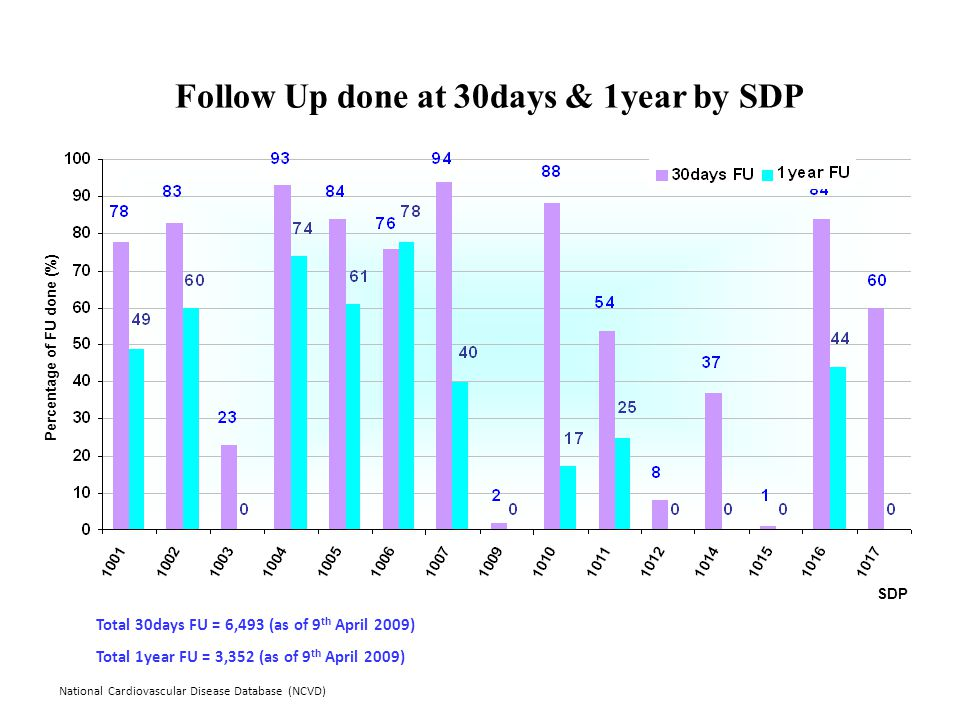National Cardiovascular Disease Database (NCVD) Follow Up done at 30days & 1year by SDP Percentage of FU done (%) SDP Total 30days FU = 6,493 (as of 9 th April 2009) Total 1year FU = 3,352 (as of 9 th April 2009)