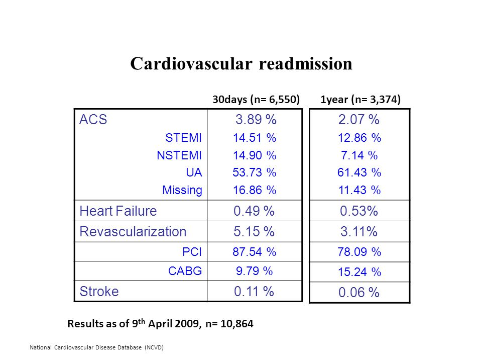 National Cardiovascular Disease Database (NCVD) Cardiovascular readmission ACS STEMI NSTEMI UA Missing 3.89 % 14.51 % 14.90 % 53.73 % 16.86 % Heart Failure0.49 % Revascularization5.15 % PCI87.54 % CABG9.79 % Stroke0.11 % 2.07 % 12.86 % 7.14 % 61.43 % 11.43 % 0.53% 3.11% 78.09 % 15.24 % 0.06 % 30days (n= 6,550)1year (n= 3,374) Results as of 9 th April 2009, n= 10,864