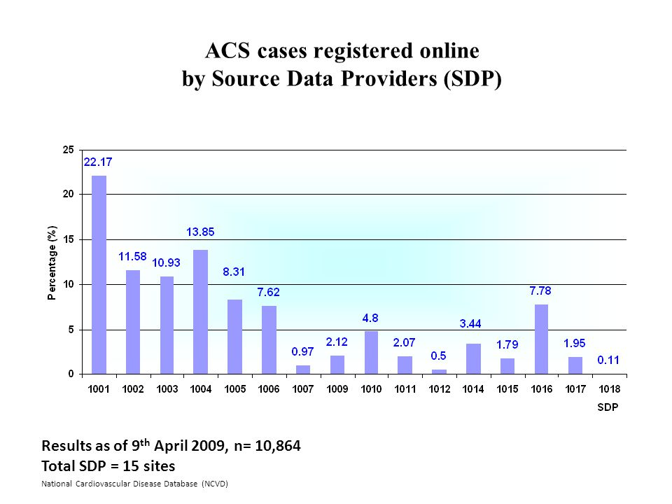 National Cardiovascular Disease Database (NCVD) ACS cases registered online by Source Data Providers (SDP) Results as of 9 th April 2009, n= 10,864 Total SDP = 15 sites