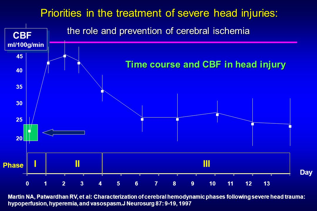 Martin NA, Patwardhan RV, et al: Characterization of cerebral hemodynamic phases following severe head trauma: hypoperfusion, hyperemia, and vasospasm.J Neurosurg 87: 9-19, 1997 Day CBF ml/100g/min CBF ml/100g/min