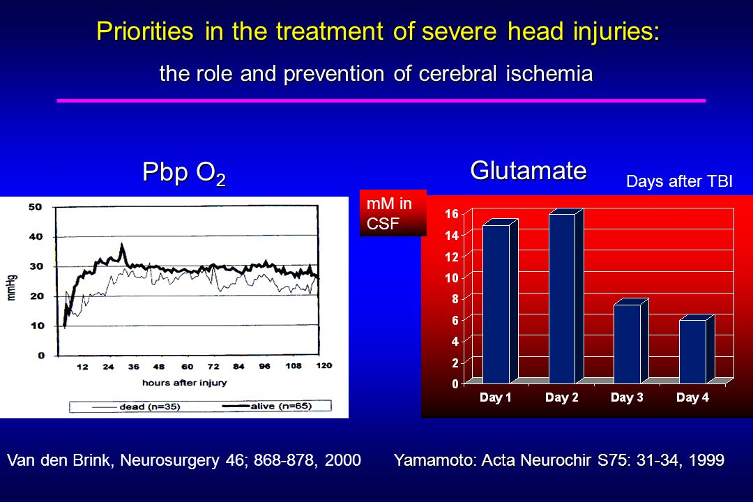 Pbp O 2 Van den Brink, Neurosurgery 46; , 2000 Priorities in the treatment of severe head injuries: the role and prevention of cerebral ischemia mM in CSF Glutamate Days after TBI Yamamoto: Acta Neurochir S75: 31-34, 1999