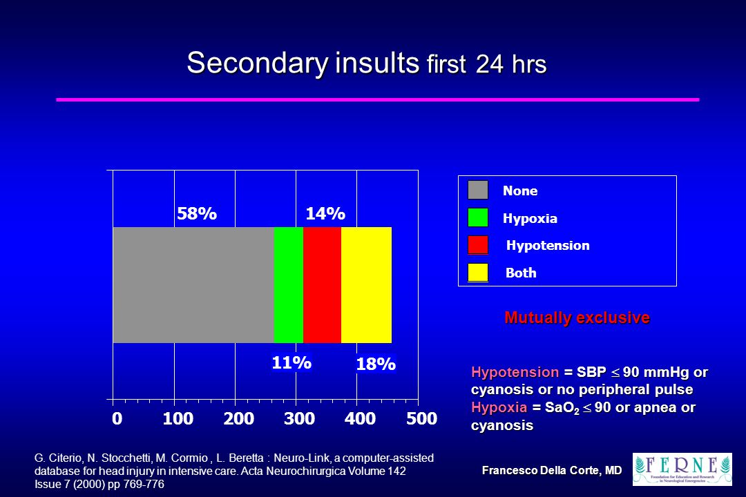 Secondary insults first 24 hrs % 11% 14% 18% None Hypoxia Hypotension Both Mutually exclusive Hypotension = SBP  90 mmHg or cyanosis or no peripheral pulse Hypoxia = SaO 2  90 or apnea or cyanosis G.