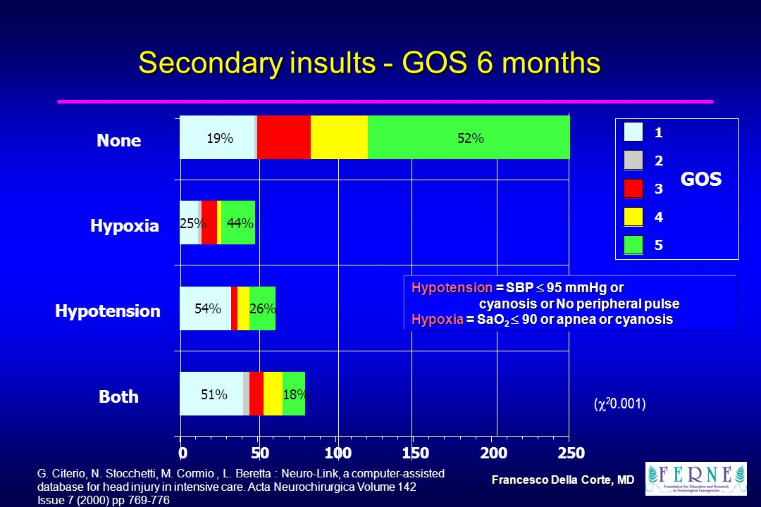 Secondary insults - GOS 6 months Both 51%18% Hypotension 54%26% Hypoxia 25%44% None 19%52% (  ) Hypotension = SBP  95 mmHg or cyanosis or No peripheral pulse Hypoxia = SaO 2  90 or apnea or cyanosis GOS G.