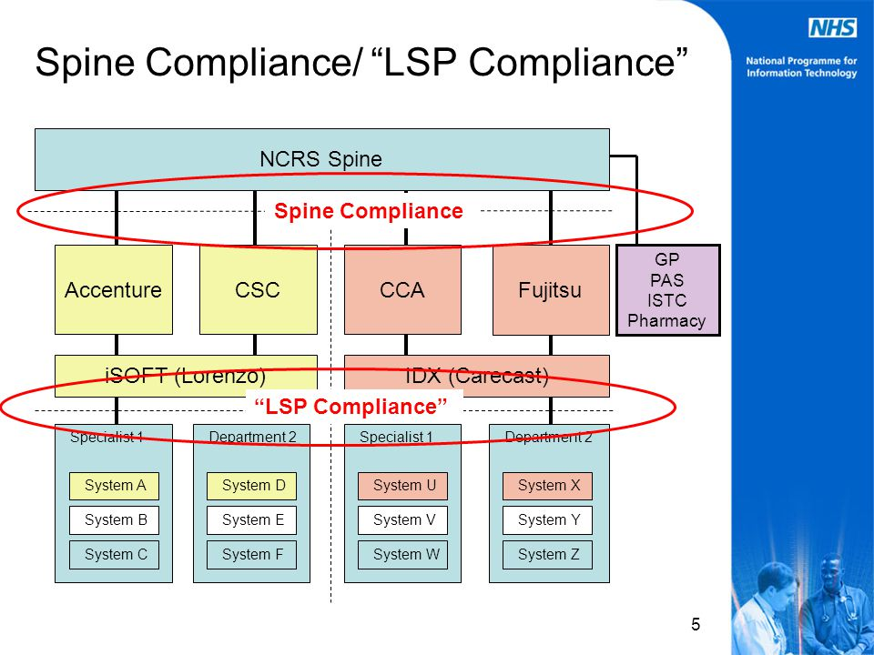 5 Spine Compliance/ LSP Compliance NCRS Spine AccentureCSC Fujitsu CCA iSOFT (Lorenzo)IDX (Carecast) Specialist 1 System A System C System B System D Department 2 System F System E Specialist 1 System U System W System V Department 2 System X System Z System Y GP PAS ISTC Pharmacy Spine Compliance LSP Compliance