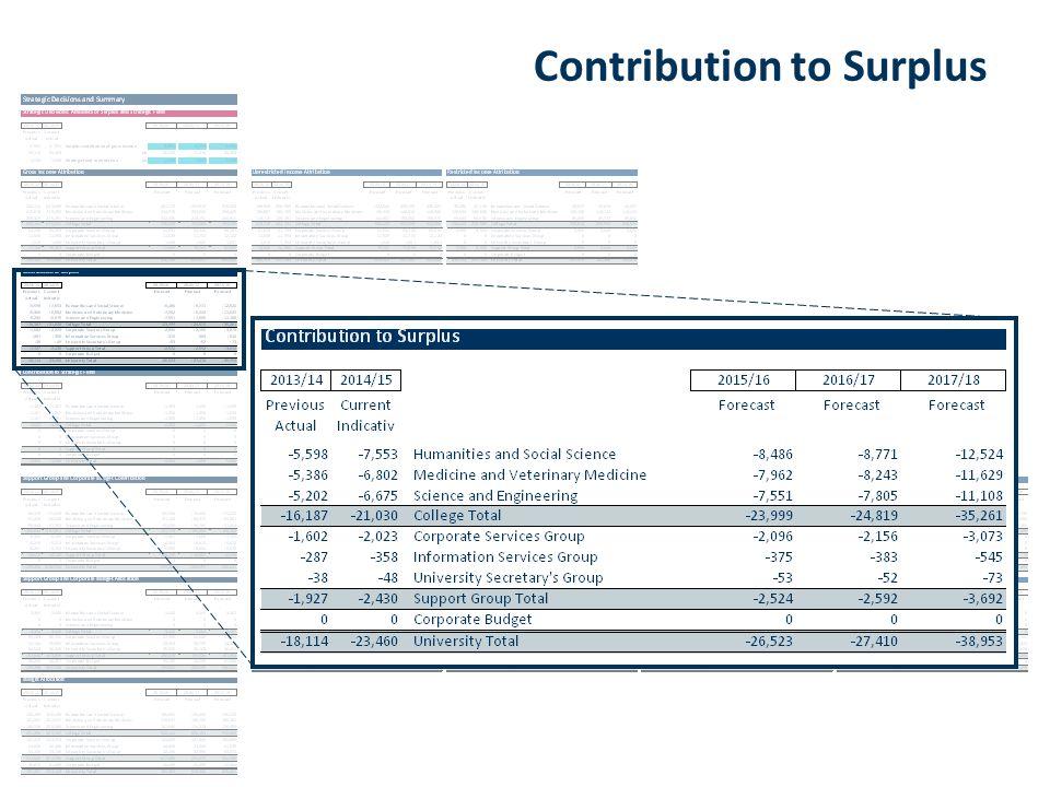 Contribution to Surplus