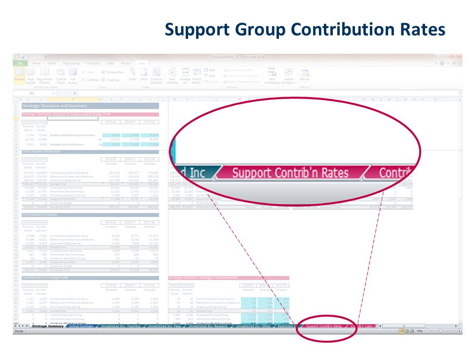 Support Group Contribution Rates