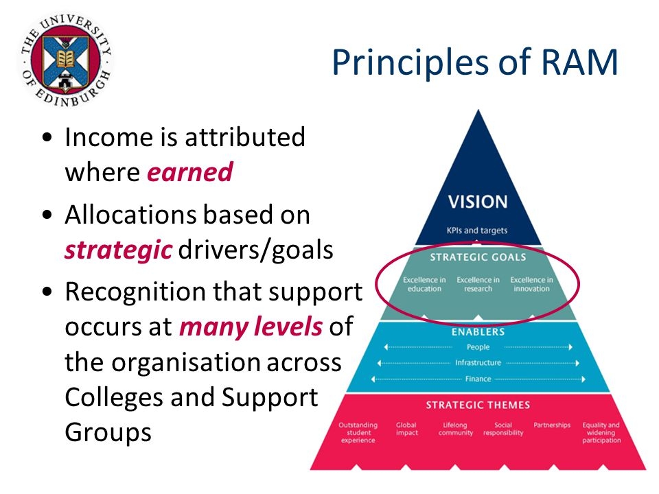 Principles of RAM Income is attributed where earned Allocations based on strategic drivers/goals Recognition that support occurs at many levels of the organisation across Colleges and Support Groups