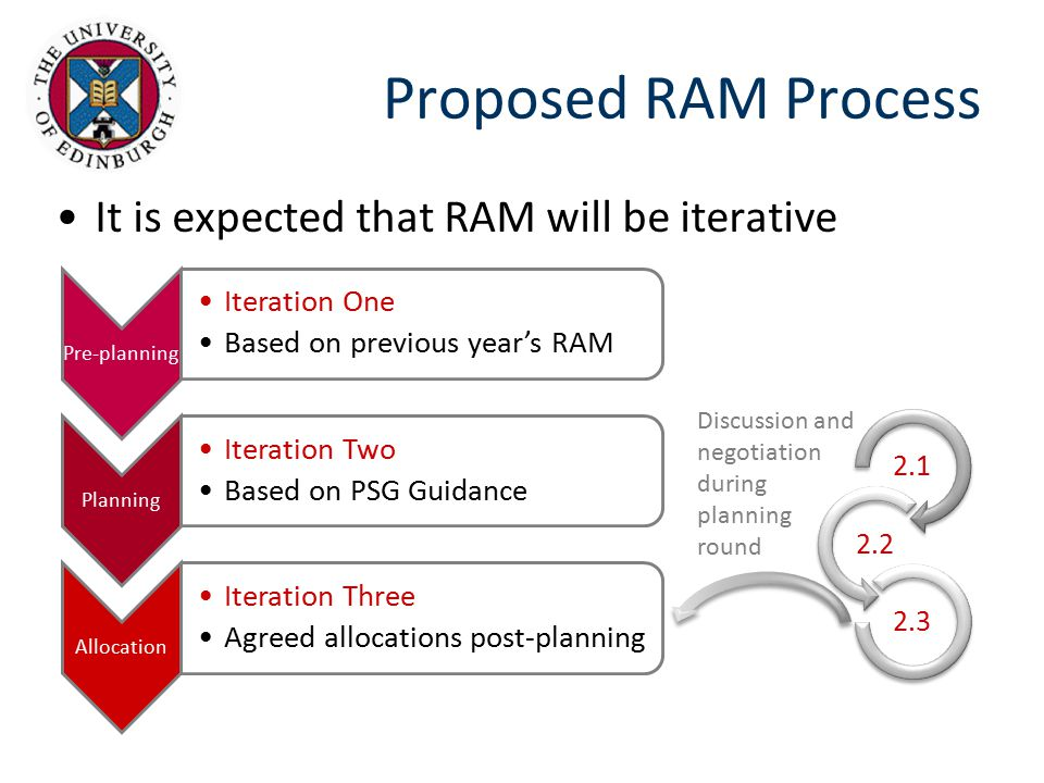 Proposed RAM Process It is expected that RAM will be iterative Pre-planning Iteration One Based on previous year's RAM Planning Iteration Two Based on PSG Guidance Allocation Iteration Three Agreed allocations post-planning Discussion and negotiation during planning round 2.1 2.2 2.3