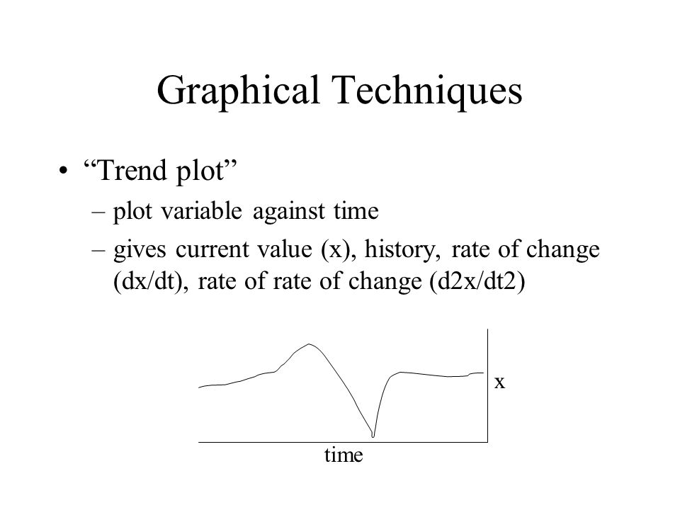 Graphical Techniques Trend plot –plot variable against time –gives current value (x), history, rate of change (dx/dt), rate of rate of change (d2x/dt2) x time