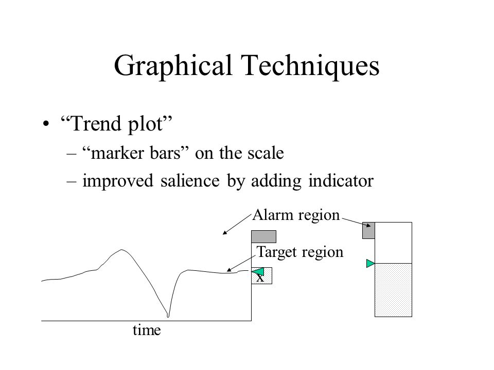 Graphical Techniques Trend plot – marker bars on the scale –improved salience by adding indicator x time Alarm region Target region