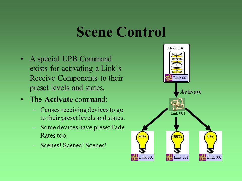 Scene Control A special UPB Command exists for activating a Link's Receive Components to their preset levels and states. The Activate command: –Causes