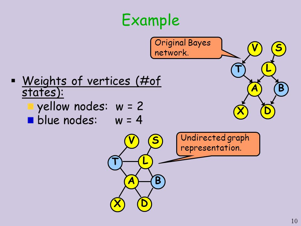 10 Example  Weights of vertices (#of states): yellow nodes: w = 2 blue nodes: w = 4 Original Bayes network.