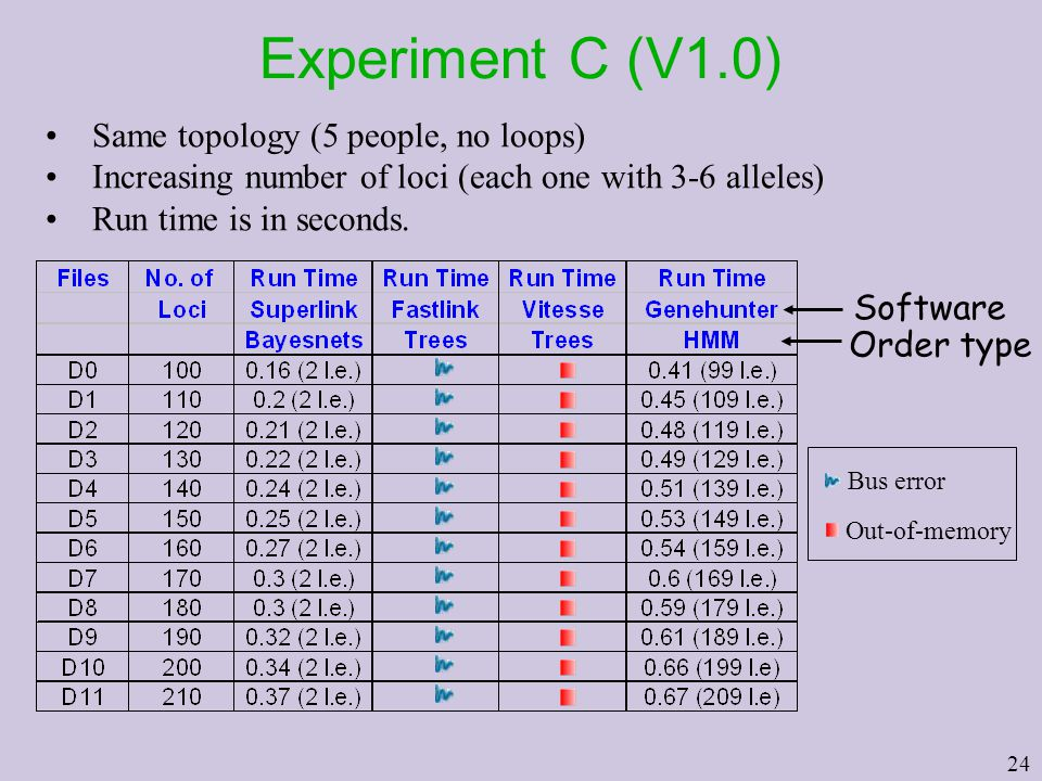 24 Experiment C (V1.0) Same topology (5 people, no loops) Increasing number of loci (each one with 3-6 alleles) Run time is in seconds.