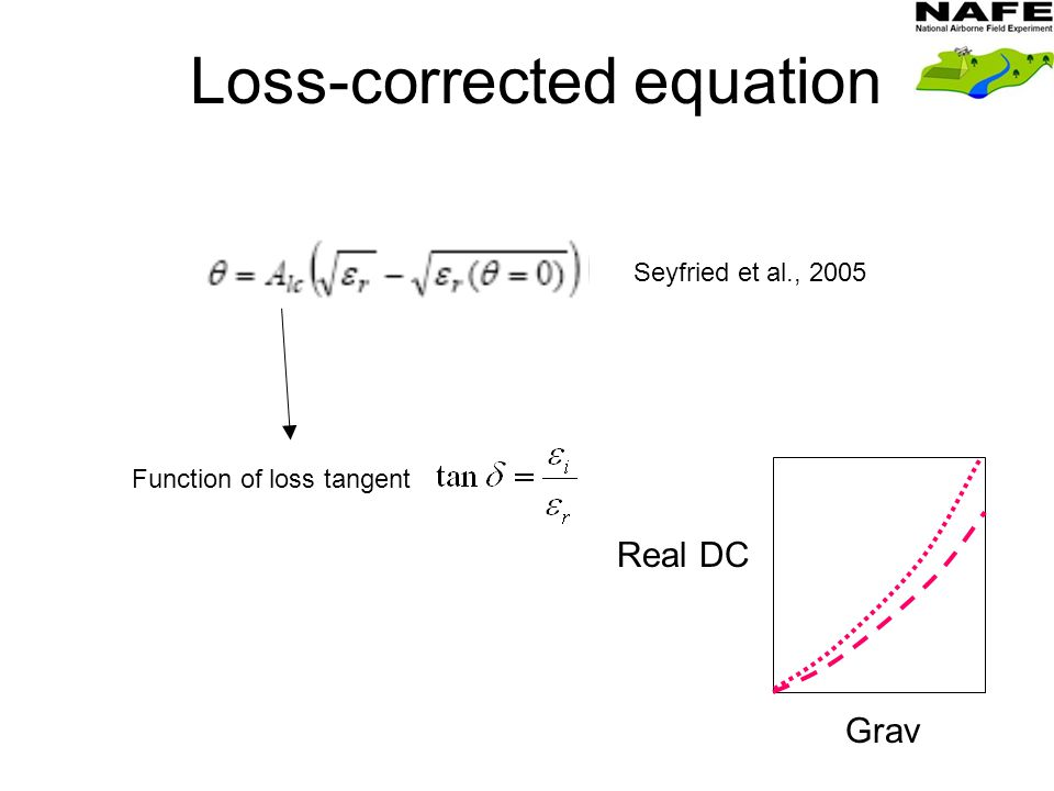 Loss-corrected equation Seyfried et al., 2005 Function of loss tangent Real DC Grav