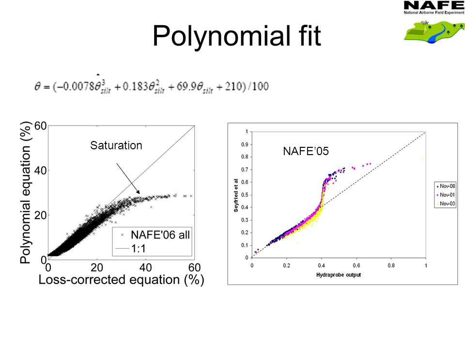 Polynomial fit NAFE'05 Saturation