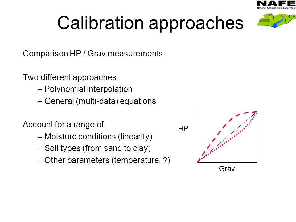 Calibration approaches Comparison HP / Grav measurements Two different approaches: – Polynomial interpolation – General (multi-data) equations Account for a range of: – Moisture conditions (linearity) – Soil types (from sand to clay) – Other parameters (temperature, ) HP Grav