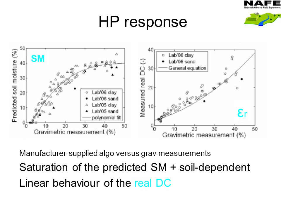 Manufacturer-supplied algo versus grav measurements Saturation of the predicted SM + soil-dependent Linear behaviour of the real DC εrεr SM HP response