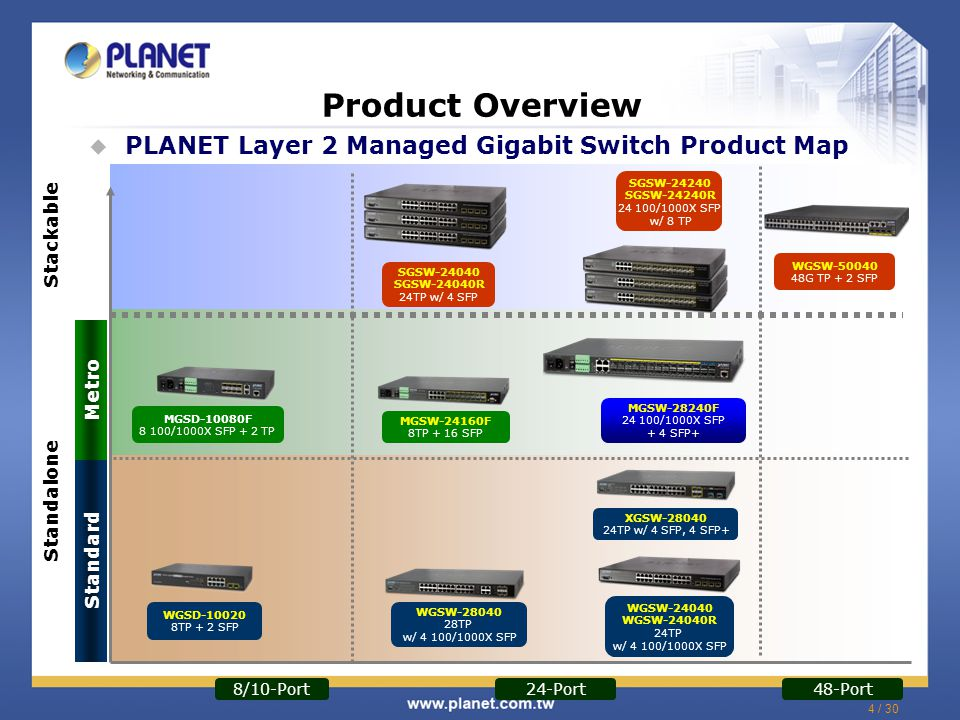 5 / 30 Product Overview  Front Panel of MGSW-28240F 24 100/1000Base-X mini-GBIC/SFP Slots 4 10/100/1000Base-T RJ-45 TP/SFP Combo Ports 4 1/10GBase-SR/LR mini-GBIC/SFP+ Slots RJ-45 Console Interface One Reset Button PWR / System / Port L.E.D.