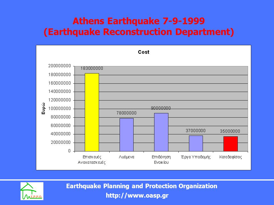 Earthquake Planning and Protection Organization http://www.oasp.gr EDITIONS of E.P.P.O.