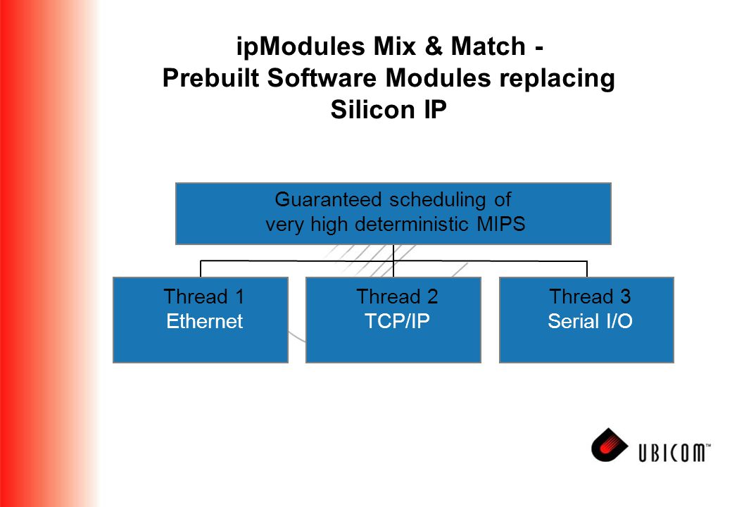ipModules Mix & Match - Prebuilt Software Modules replacing Silicon IP Thread 1 Ethernet Thread 2 TCP/IP Thread 3 Serial I/O Guaranteed scheduling of very high deterministic MIPS