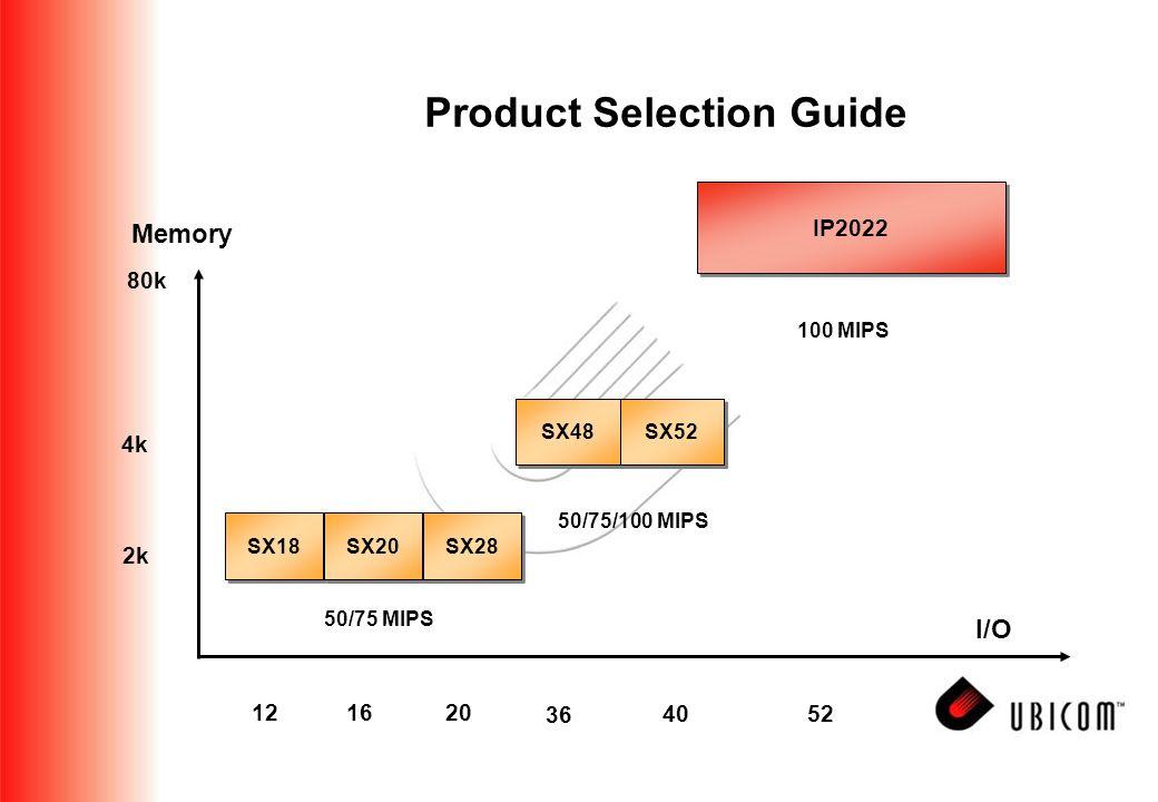 Product Selection Guide I/O Memory 4k 2k 121620 36 40 SX18 SX20 SX28 50/75 MIPS SX48 SX52 50/75/100 MIPS IP2022 80k 52 100 MIPS