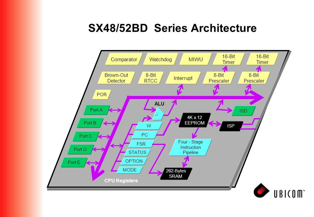 CPU Registers ALU Brown-Out Detector 8-Bit RTCC 8-Bit Prescaler 8-Bit Prescaler Interrupt 16-Bit Timer 16-Bit Timer MIWUWatchdogComparator Port A Port B Port C Port D Port E POR W PC FSR STATUS OPTION MODE ISD 4K x 12 EEPROM ISP Four - Stage Instruction Pipeline 262-Bytes SRAM SX48/52BD Series Architecture