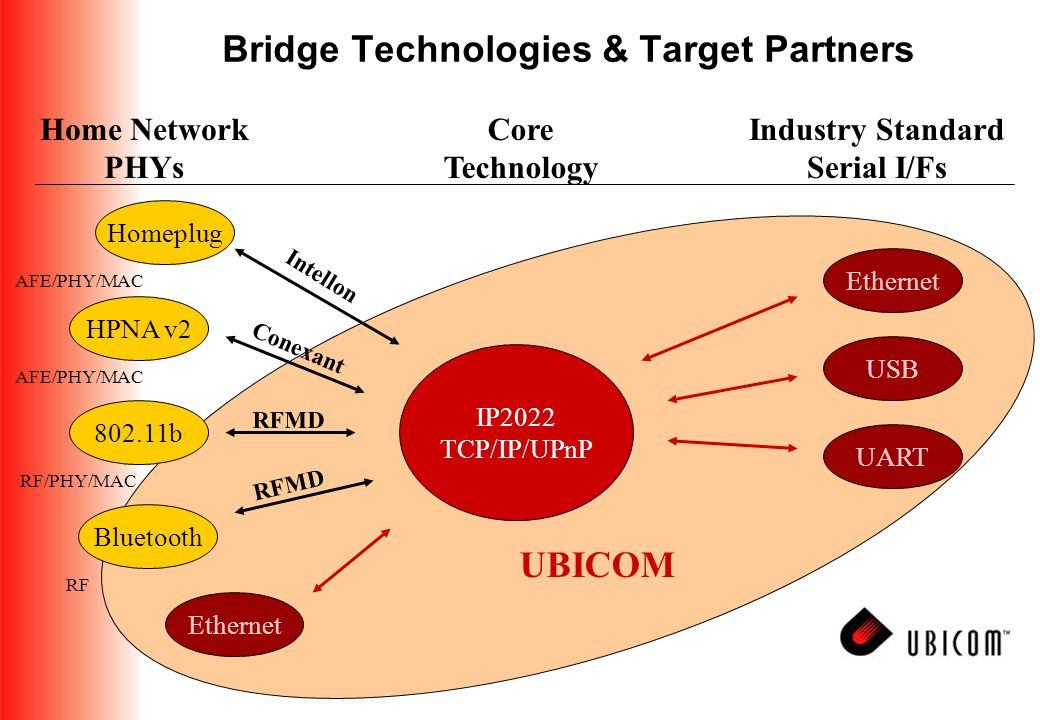 Bridge Technologies & Target Partners IP2022 TCP/IP/UPnP HPNA v2 Homeplug 802.11b Bluetooth Intellon Conexant RFMD Core Technology Industry Standard Serial I/Fs Home Network PHYs Ethernet UART USB Ethernet AFE/PHY/MAC RF/PHY/MAC RF UBICOM