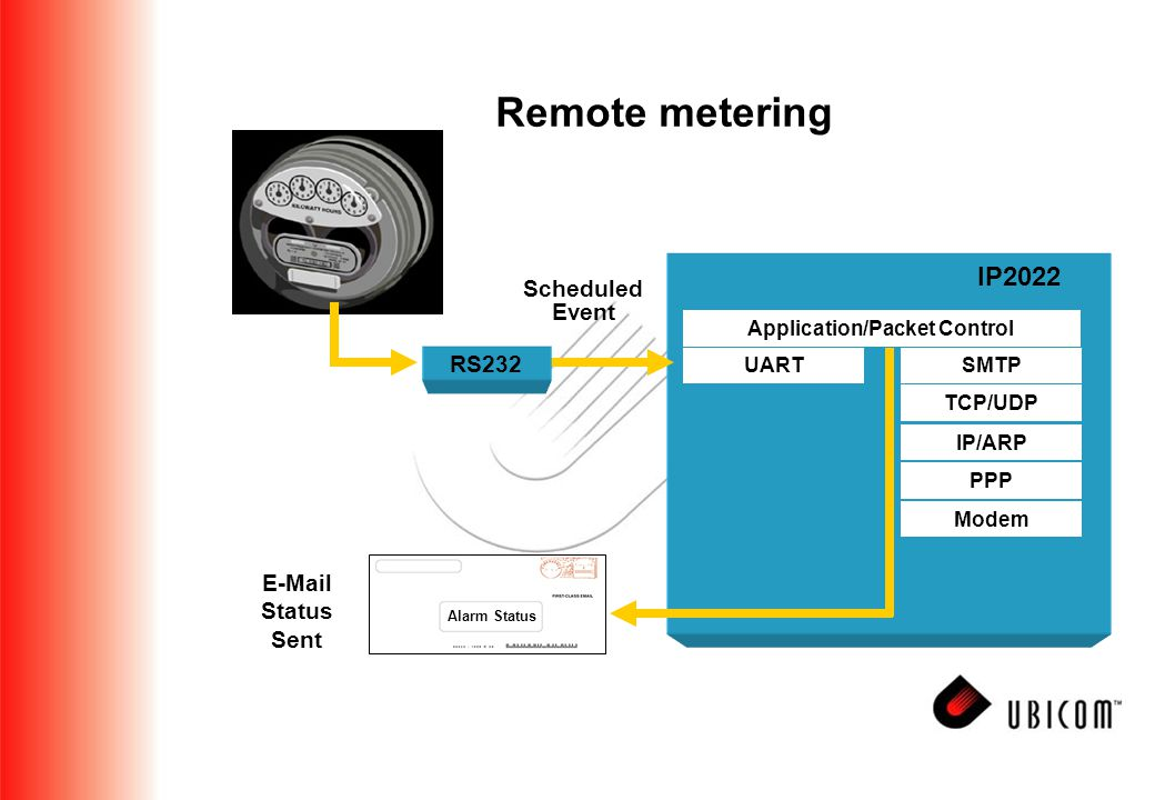Remote metering E-Mail Status Sent Scheduled Event Alarm Status PPP Modem IP/ARP SMTP TCP/UDP Application/Packet Control UART RS232 IP2022