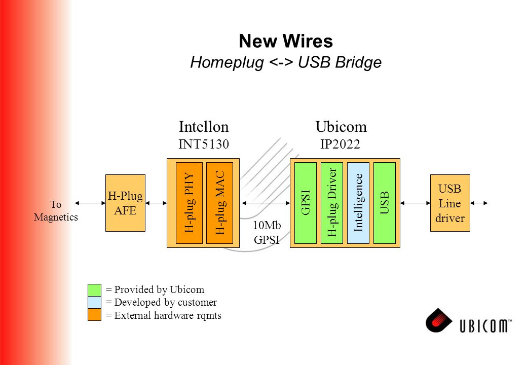 New Wires Homeplug USB Bridge To Magnetics 10Mb GPSI H-Plug AFE Intellon INT5130 H-plug MACH-plug PHY USBIntelligence Ubicom IP2022 GPSI USB Line driver = Provided by Ubicom = Developed by customer = External hardware rqmts H-plug Driver