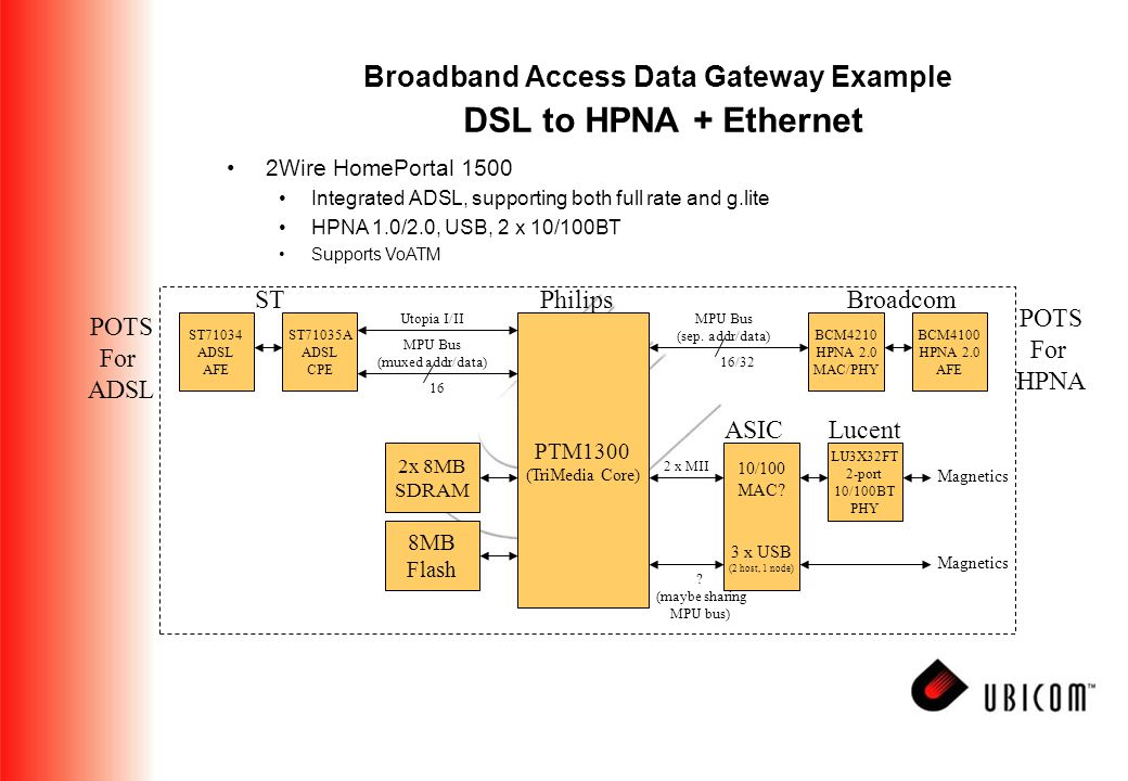 Broadband Access Data Gateway Example DSL to HPNA + Ethernet PTM1300 (TriMedia Core) MPU Bus (muxed addr/data) ASIC Philips 10/100 MAC.