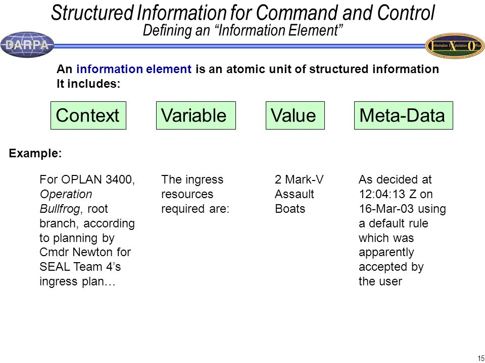 15 Structured Information for Command and Control Defining an Information Element ContextVariableValueMeta-Data For OPLAN 3400, Operation Bullfrog, root branch, according to planning by Cmdr Newton for SEAL Team 4's ingress plan… The ingress resources required are: 2 Mark-V Assault Boats As decided at 12:04:13 Z on 16-Mar-03 using a default rule which was apparently accepted by the user Example: An information element is an atomic unit of structured information It includes: