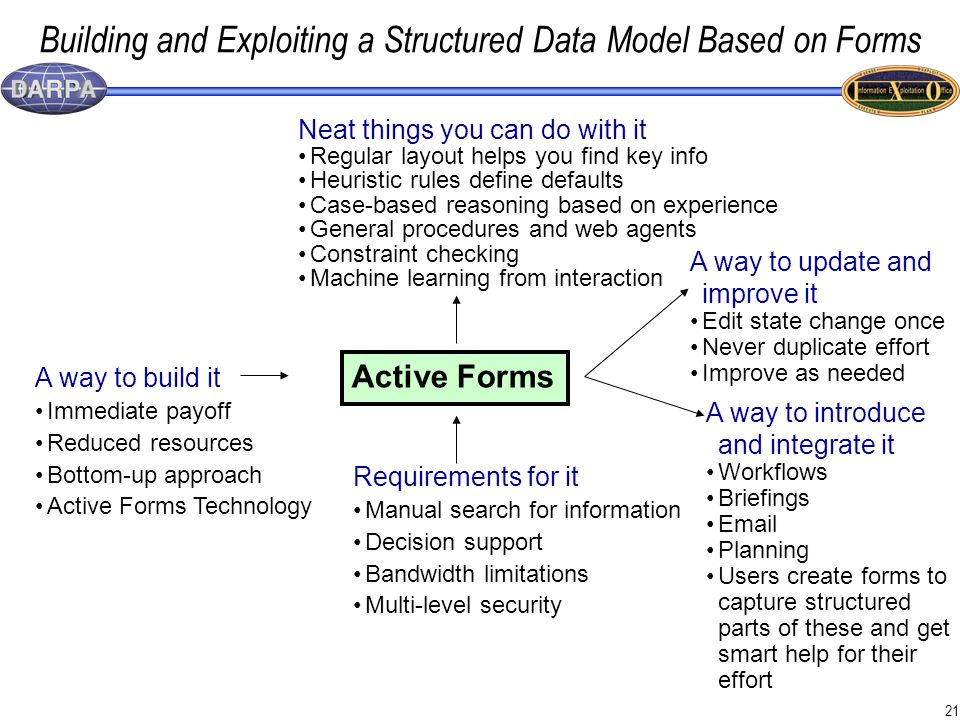 21 Building and Exploiting a Structured Data Model Based on Forms Active Forms A way to build it Immediate payoff Reduced resources Bottom-up approach Active Forms Technology A way to introduce and integrate it Workflows Briefings Email Planning Users create forms to capture structured parts of these and get smart help for their effort A way to update and improve it Edit state change once Never duplicate effort Improve as needed Requirements for it Manual search for information Decision support Bandwidth limitations Multi-level security Neat things you can do with it Regular layout helps you find key info Heuristic rules define defaults Case-based reasoning based on experience General procedures and web agents Constraint checking Machine learning from interaction