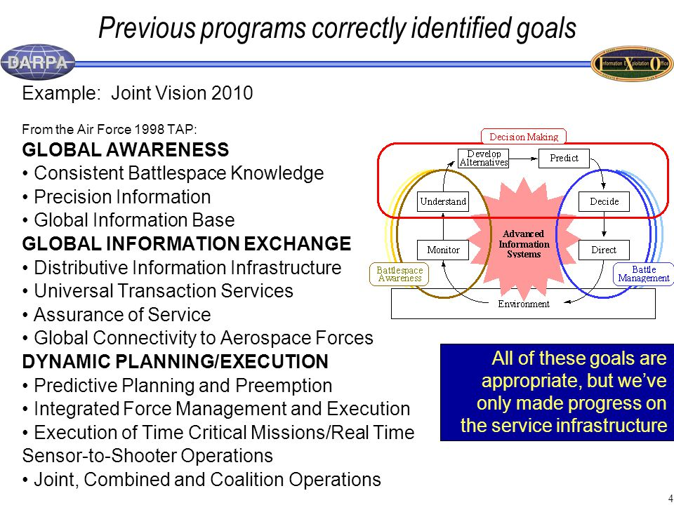 4 Previous programs correctly identified goals Example: Joint Vision 2010 From the Air Force 1998 TAP: GLOBAL AWARENESS Consistent Battlespace Knowledge Precision Information Global Information Base GLOBAL INFORMATION EXCHANGE Distributive Information Infrastructure Universal Transaction Services Assurance of Service Global Connectivity to Aerospace Forces DYNAMIC PLANNING/EXECUTION Predictive Planning and Preemption Integrated Force Management and Execution Execution of Time Critical Missions/Real Time Sensor-to-Shooter Operations Joint, Combined and Coalition Operations All of these goals are appropriate, but we've only made progress on the service infrastructure