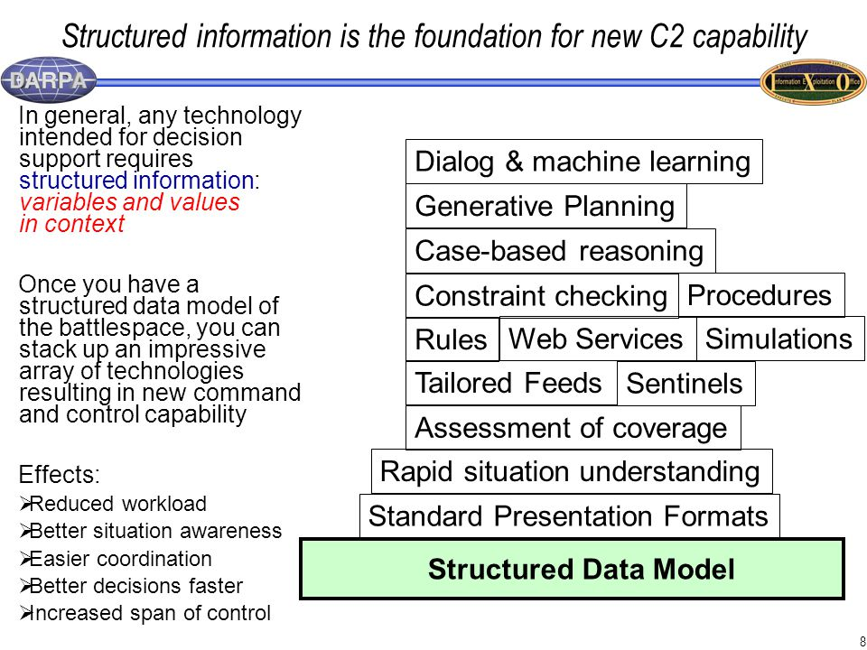 8 Structured information is the foundation for new C2 capability Structured Data Model Tailored Feeds Sentinels Standard Presentation Formats Rapid situation understanding Assessment of coverage Rules Simulations Constraint checking Case-based reasoning Generative Planning Dialog & machine learning Web Services Procedures In general, any technology intended for decision support requires structured information: variables and values in context Once you have a structured data model of the battlespace, you can stack up an impressive array of technologies resulting in new command and control capability Effects:  Reduced workload  Better situation awareness  Easier coordination  Better decisions faster  Increased span of control