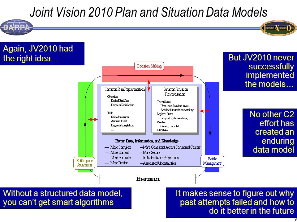9 Joint Vision 2010 Plan and Situation Data Models Again, JV2010 had the right idea… But JV2010 never successfully implemented the models… Without a structured data model, you can't get smart algorithms It makes sense to figure out why past attempts failed and how to do it better in the future No other C2 effort has created an enduring data model