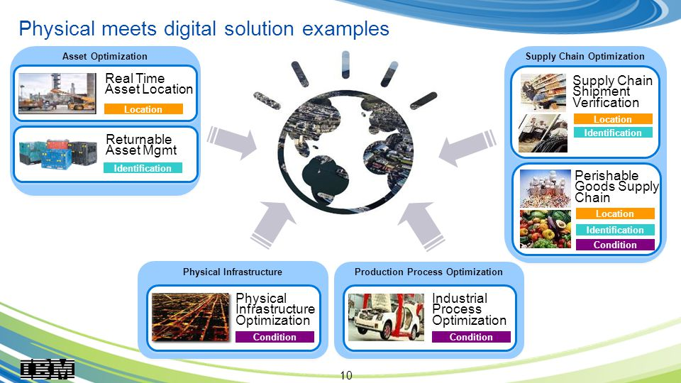 10 Physical meets digital solution examples Real Time Asset Location Location Returnable Asset Mgmt Identification Asset Optimization Physical Infrastructure Physical Infrastructure Optimization Condition Industrial Process Optimization Production Process Optimization Supply Chain Shipment Verification Location Identification Location Condition Perishable Goods Supply Chain Supply Chain Optimization