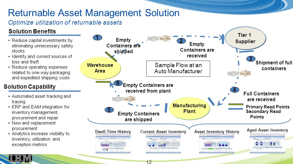 12 Returnable Asset Management Solution Optimize utilization of returnable assets Warehouse Area Warehouse Area Tier 1 Supplier Empty Containers are received Shipment of full containers Full Containers are received Empty Containers are shipped Empty Containers are received from plant Primary Read Points Manufacturing Plant Manufacturing Plant Secondary Read Points Empty Containers are shipped Sample Flow at an Auto Manufacturer Solution Benefits Reduce capital investments by eliminating unnecessary safety stocks Identify and correct sources of loss and theft Reduce operating expenses related to one-way packaging and expedited shipping costs Solution Capability Automated asset tracking and tracing ERP and EAM integration for inventory management, procurement and repair New and replacement procurement Analytics increase visibility to inventory, utilization and exception metrics Dwell Time HistoryCurrent Asset InventoryAsset Inventory History Aged Asset Inventory
