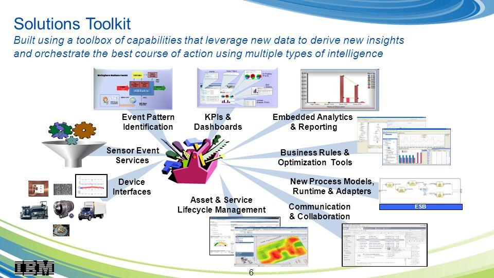 6 Solutions Toolkit Built using a toolbox of capabilities that leverage new data to derive new insights and orchestrate the best course of action using multiple types of intelligence New Process Models, Runtime & Adapters Event Pattern Identification Device Interfaces Sensor Event Services Asset & Service Lifecycle Management Embedded Analytics & Reporting KPIs & Dashboards Business Rules & Optimization Tools ESB Communication & Collaboration